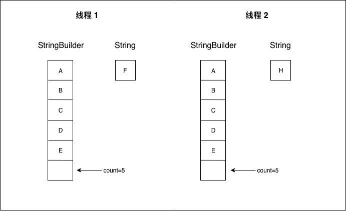 StringBuilder.append()执行流程2